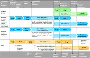 Figura 3 - Flusso del processo di riconoscimento degli incentivi